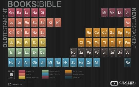 biblical elements